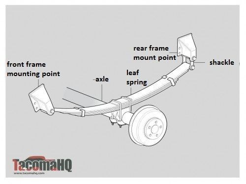 Leaf spring components. Image credit to TacomaHQ.com